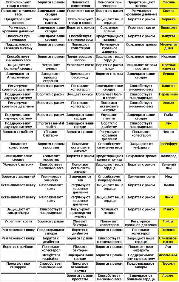 Потрясающая таблица полезных продуктов