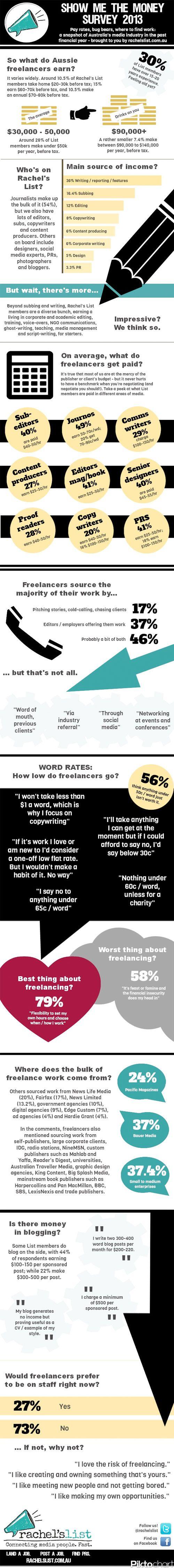 What do freelance writers earn in Australia?