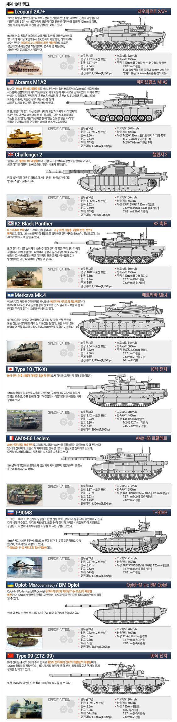 세계 10대 탱크.jpg   Daum 루리웹: