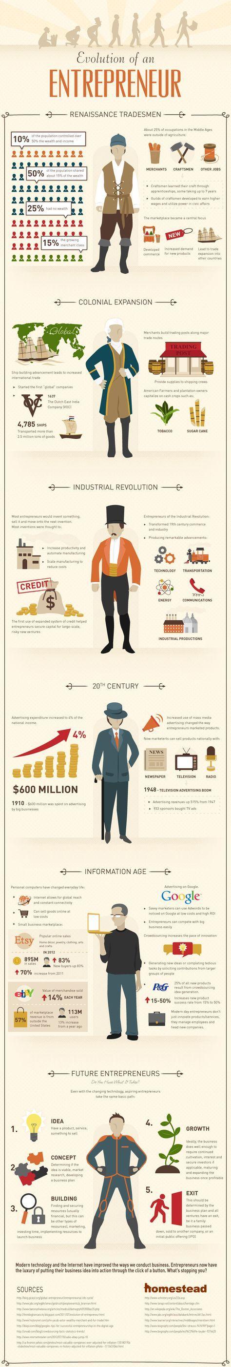 [Infographie] L'évolution de la figure de l'entrepreneur depuis le Moyen-Age jusqu'à nos jours -