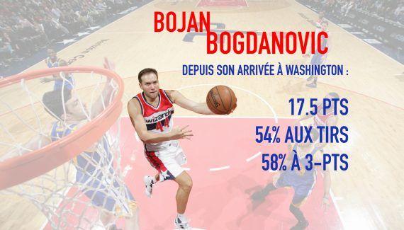 Les Wizards ont-ils le meilleur banc de la NBA ? -  Après l'avoir ouvertement remis en cause en début de saison, Marcin Gortat doit reconnaître que son banc est précieux en 2017. Dynamité par Bojan Bogdanovic, celui-ci a battu le record… Lire la suite»  http://www.basketusa.com/wp-content/uploads/2017/03/155-BOJAN-570x325.jpg - Par http://www.78682homes.com/les-wizards-ont-ils-le-meilleur-banc-de-la-nba homms2013 sur 7