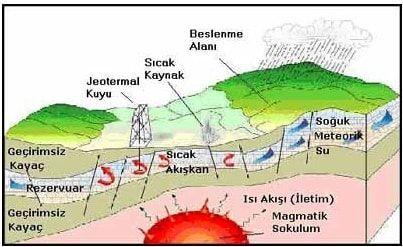 Jeotermal enerji yerkürenin iç ısısıdır. Bu ısı merkezdeki sıcak bölgeden yeryüzüne doğru yayılır.Jeotermal kaynakların üç önemli bileşeni vardır.