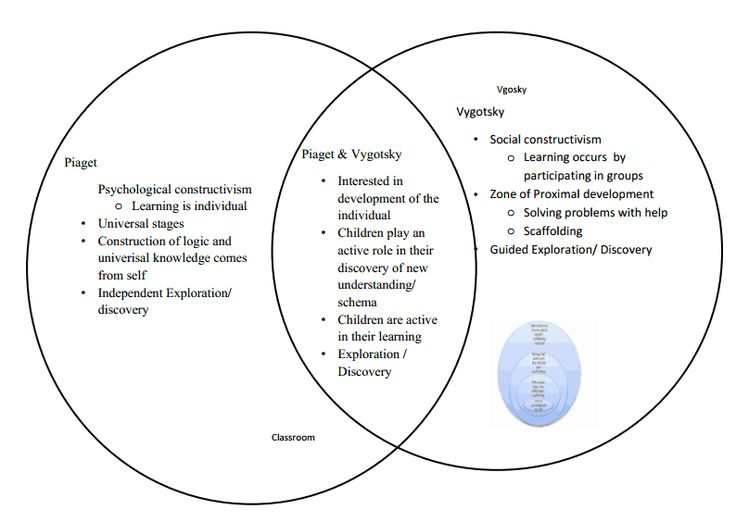 22 best images about Vygotsky's Theory on Pinterest | World view ...