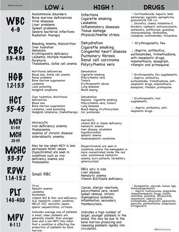 4875f31b5e2e70baec11186db4dd21c0  pharmacology nursing cheat sheets normal lab values nursing cheat sheets