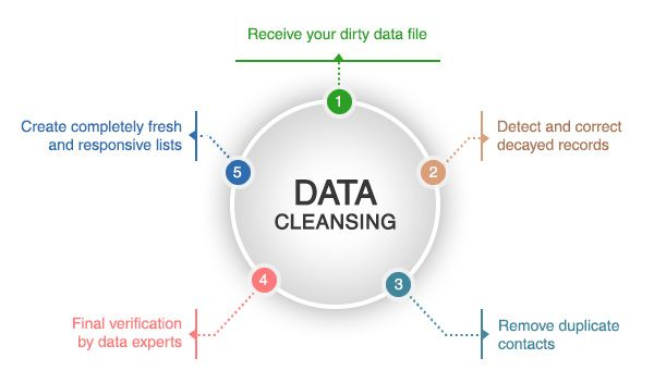 Data Cleansing Services have started playing imperative roles in business building as it maximizes the value of your customers and prospects by removing outdated and unsuccessful contacts with the new and recent ones.