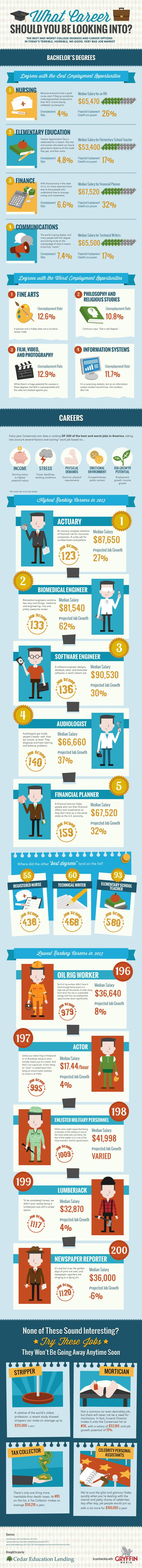 top ideas about college infographics sleep the best and worst careers based on job outlook and work environment