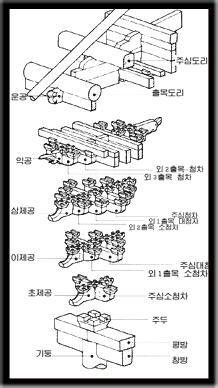 Traditional Korean hanok pillar beam structure