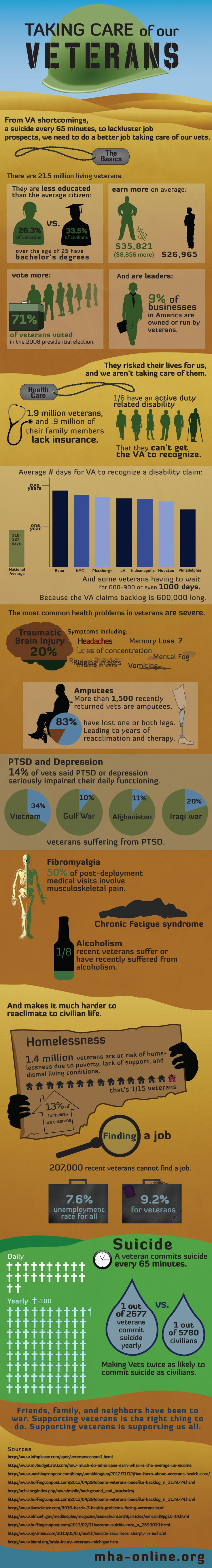 Taking Care of Our Veterans [SEO: Just about every stat you need to make the case that vets need -- and should have -- more resources, both from .gov and in the workplace. #SOT]