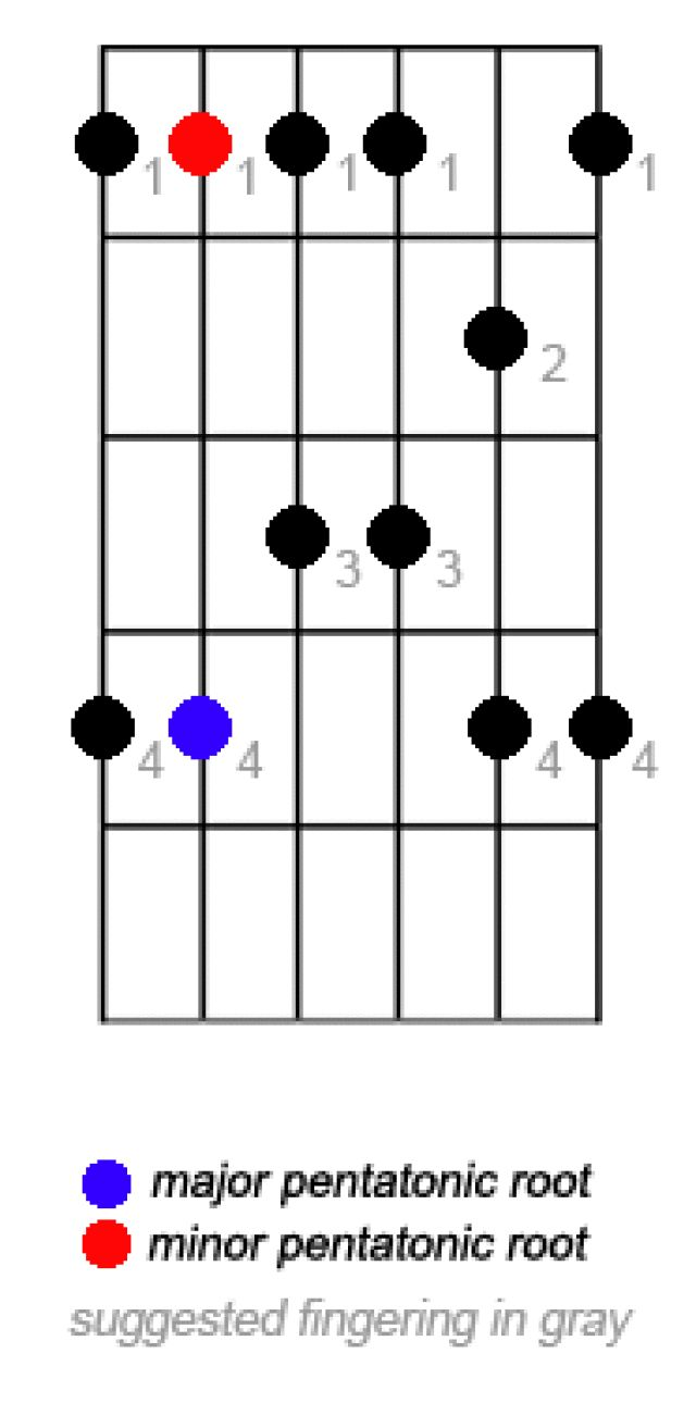 1000+ ideas about Pentatonic Scale on Pinterest | Guitar ...