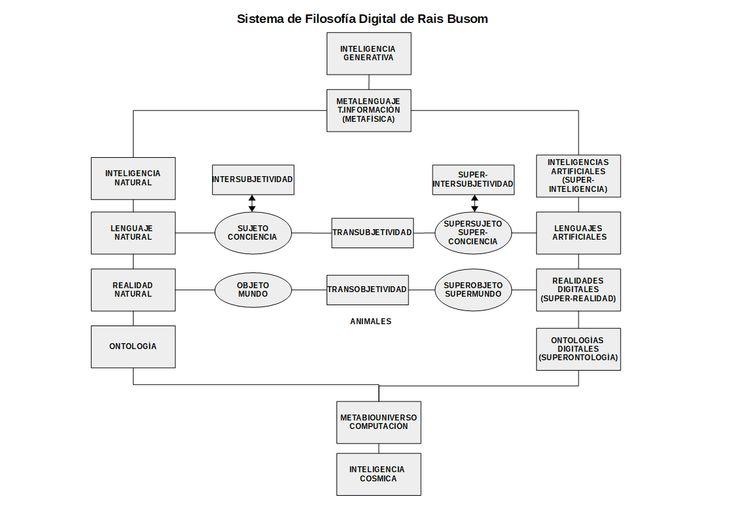 Mundo digital, digital peak, digital cliff, Rais Busom, digitalization of self, digitalization of everything