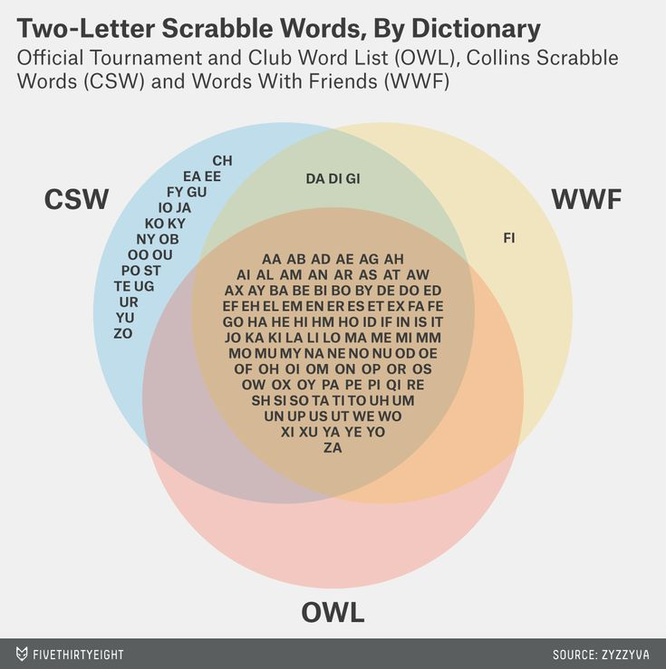 108 best images about venn diagrams on pinterest breakfast menu the washington post and fireflies