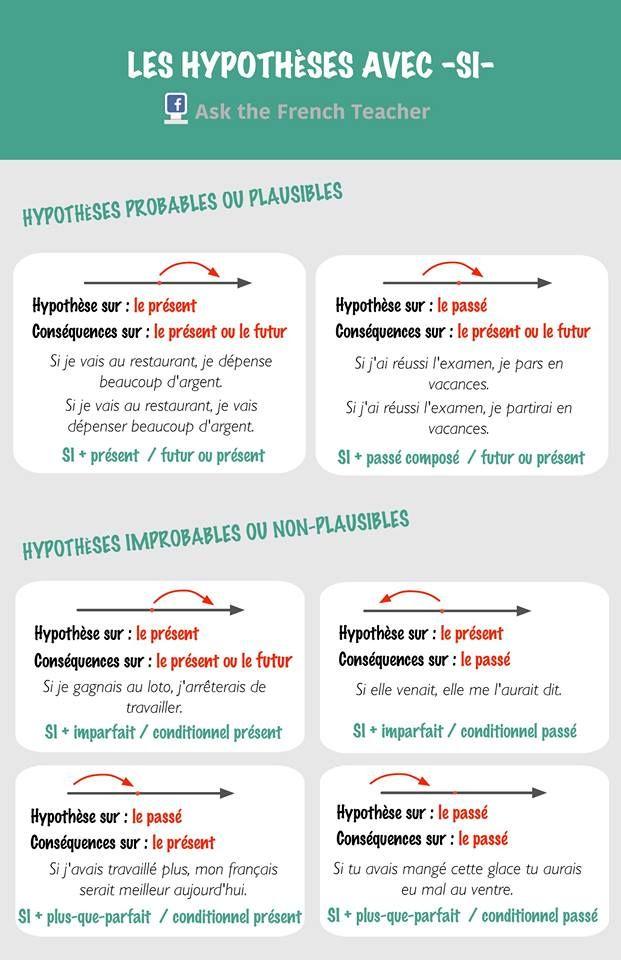 La hypoyhèse avec SI