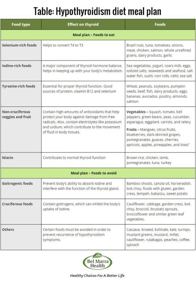 Hypothyroidism List Of Dietary Foods Take A Look At This Healthy Vegan Repices Hypothyroidism Diet Hypothyroidism Diet Recipes Thyroid Diet