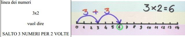 CLASSE A COLORI La moltiplicazione come addizione ripetuta