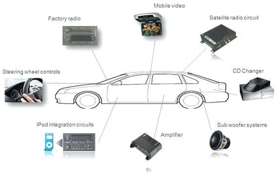 Car Stereo Amp Wiring Diagram And Car Sound System Diagram Car 568x358 Jpeg Car Stereo Installation Car Audio Car Stereo