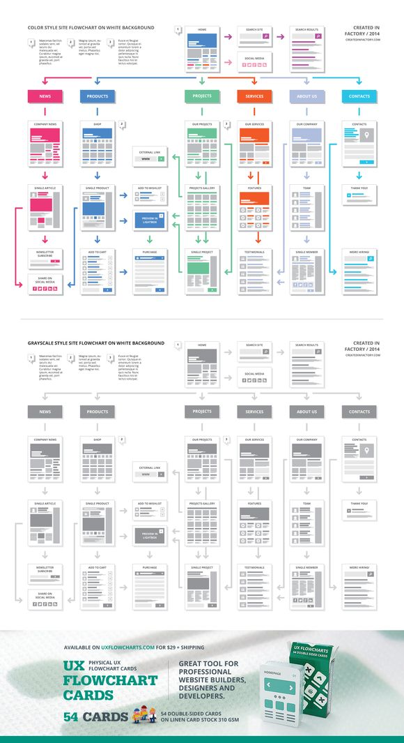 45 best ia sitemaps images on pinterest user flow ux wireframe