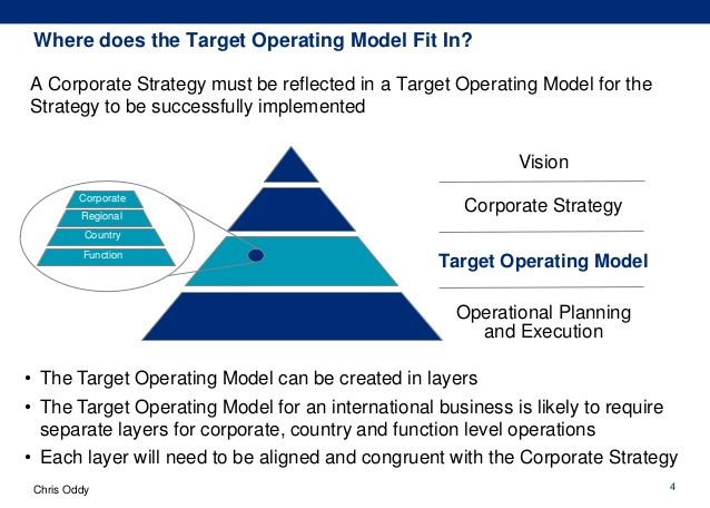 Image Result For Images Target Operating Model Operating