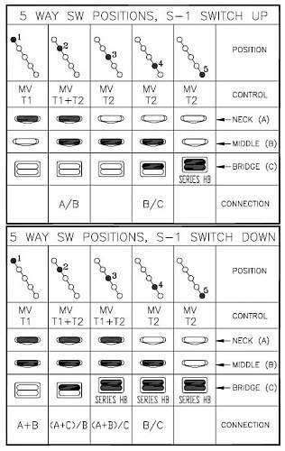 fender s 1 wiring diagram fender image wiring diagram 526 best images about gtr fender american special on fender s 1 wiring diagram