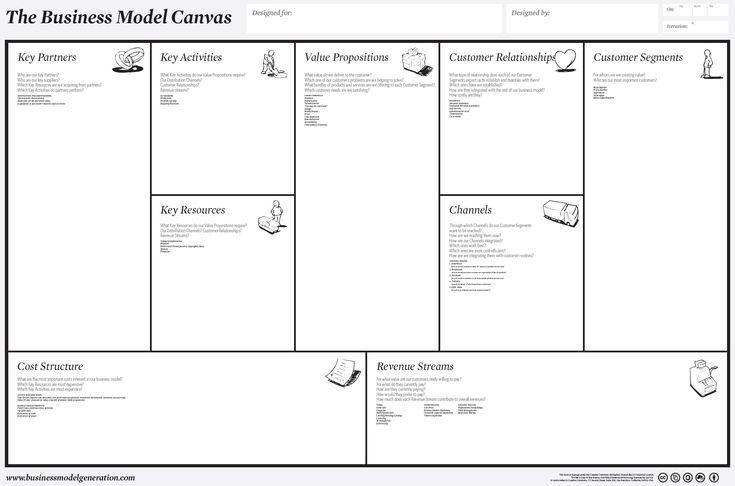 Cómo Aplicar El Business Model Canvas A Tu Empresa? | Business
