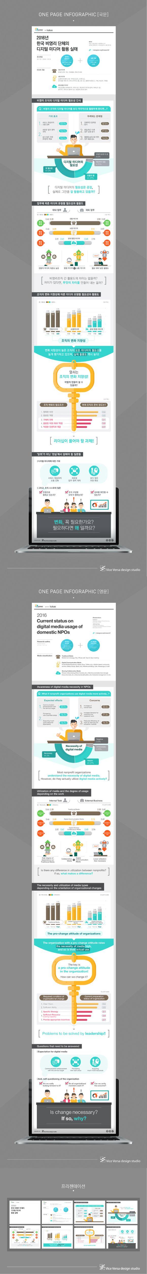 [infographic] '2016 한국 비영리 단체의 디지털 미디어 활용 실태'