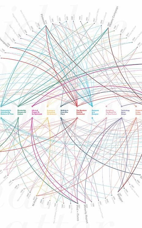 Infographic: 80 Designs That Changed The World   Co.Design   business + design