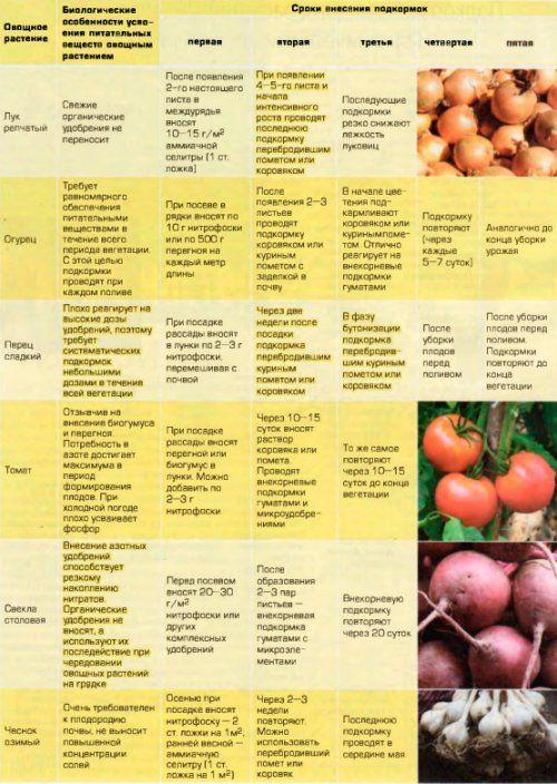 Подкормка растений в таблице | Osadovod - Все о садe, огороде и дизайне