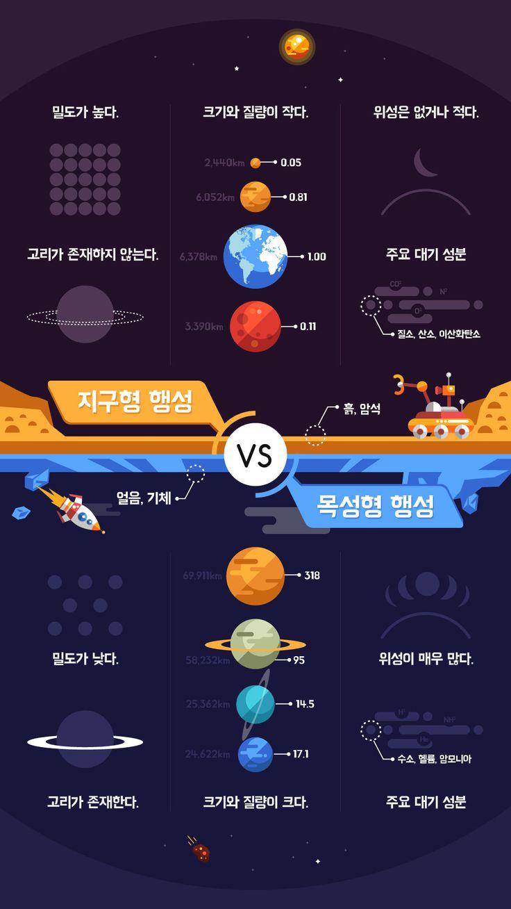 지구형행성, 목성형행성에 대해서 비교한 인포그래픽 입니다.