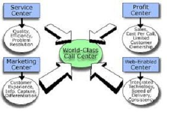 how to start a call center business