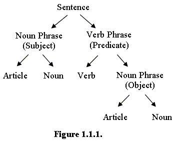syntax tree diagram sentence generator 8.) socio-linguistics and language development (syntax)/jd ... #1