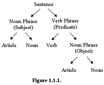 8.) Socio-linguistics and Language Development (syntax)/JD- Syntax is the arrangement of words and structures to form a sentence.These are examples of different forms of sentence structure you can use to make a well-formed sentence.