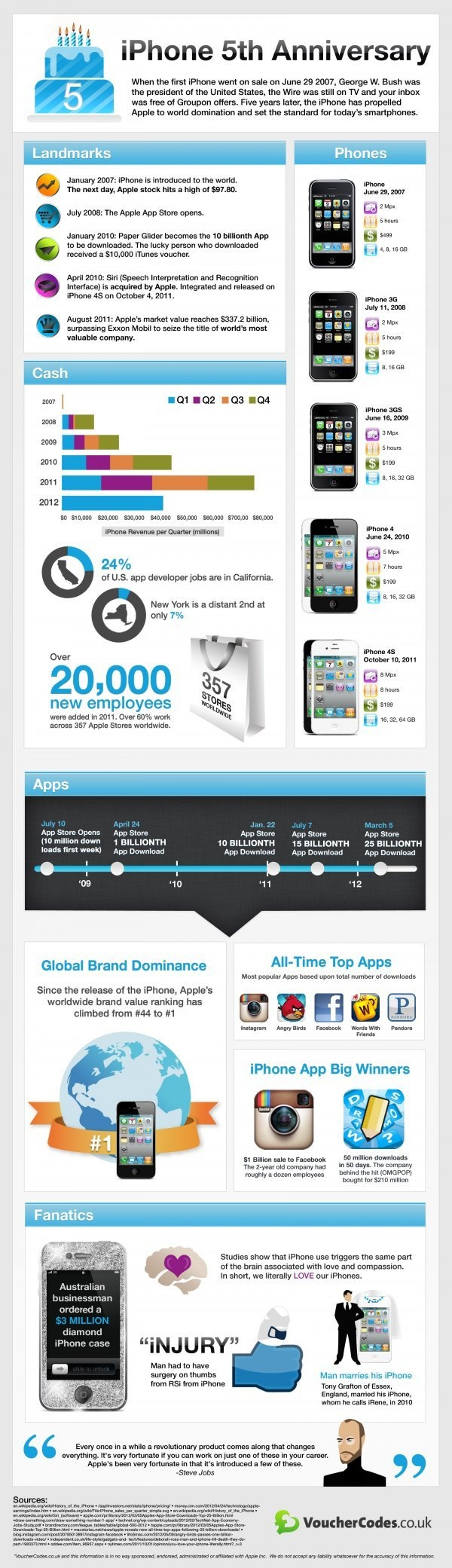 Cinco anos de iphone! #infográfico