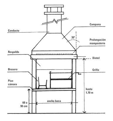 Arquitectura - Fichas técnicas como construir una parrilla - TRAZOS Villa Carlos Paz - Punilla - Traslasierra - Cordoba - Argentina