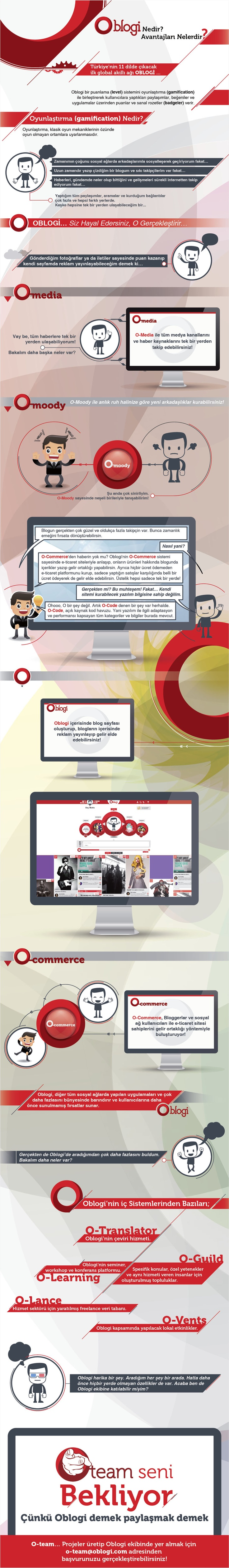 Türk Yapımı Akıllı Sosyal Ağ: Oblogi [İnfografik]