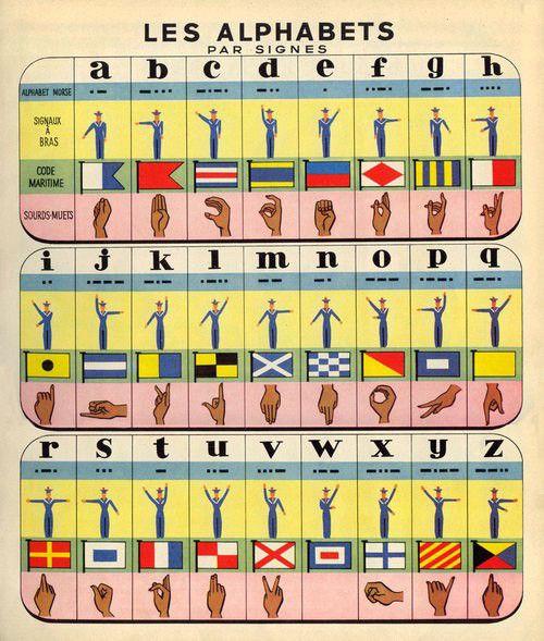 Los alfabetos por signos.