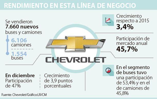 Chevrolet comercializó 7.660 buses y camiones
