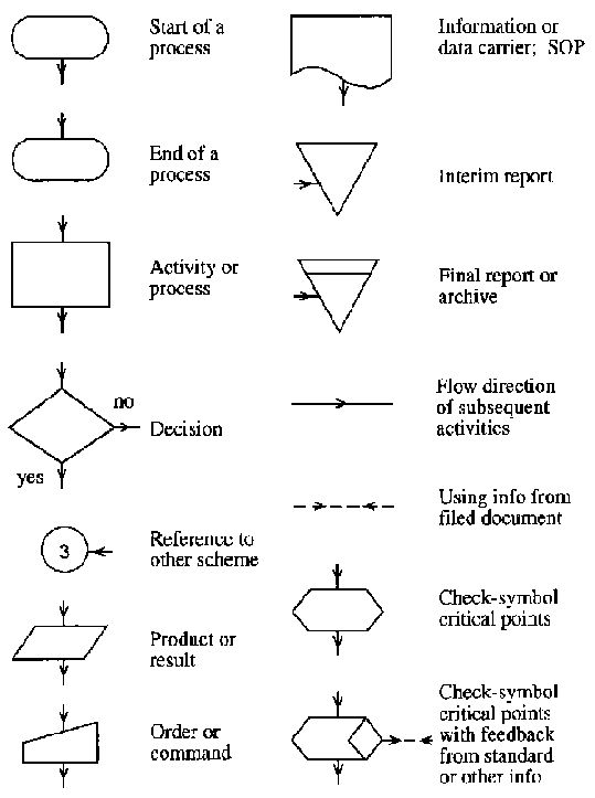 Flow chart symbol meanings