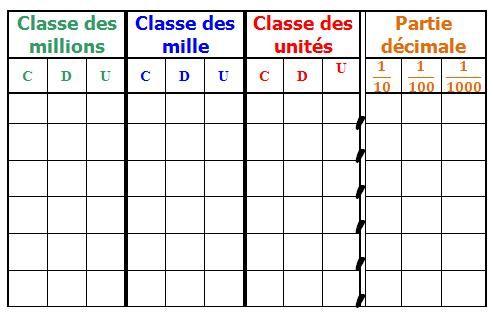 Tableaux numération et mesures                                                                                                                                                      Plus