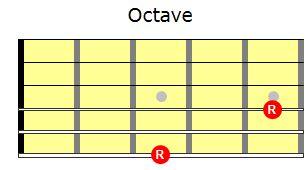Know Your Intervals   Guitar Lessons @ Ultimate-Guitar.Com