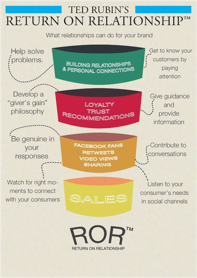 Social media for businesses is all about forming relationships. Rather than looking at the ROI try ROR (Return on Relationship). #socialmedia #ROR #onlinemarketing