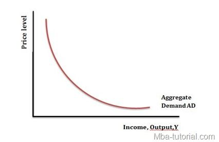 Aggregate Demand thumb1 Aggregate Demand And Its Downward Slope