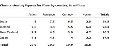 The table below shows the cinema viewing figures for films by country, in millions. Can someone check this....Please give me my possible band score...tnx  The table chart elucidates information on the cinema viewers for films by the four