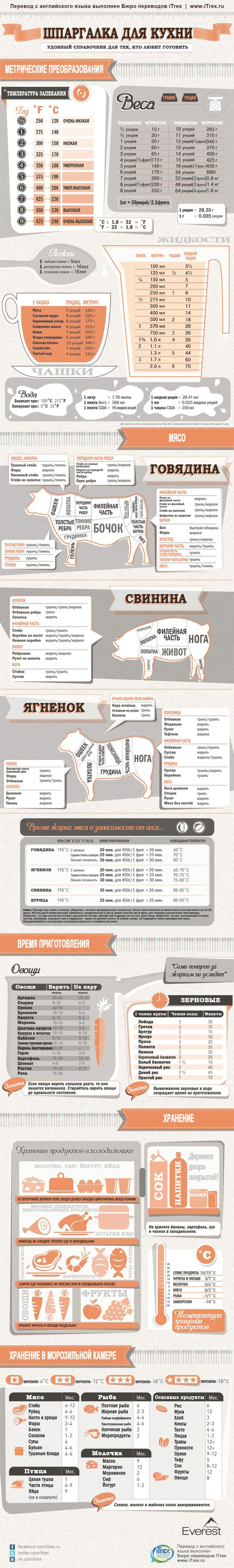Незаменимая инфографика для любителей готовить..