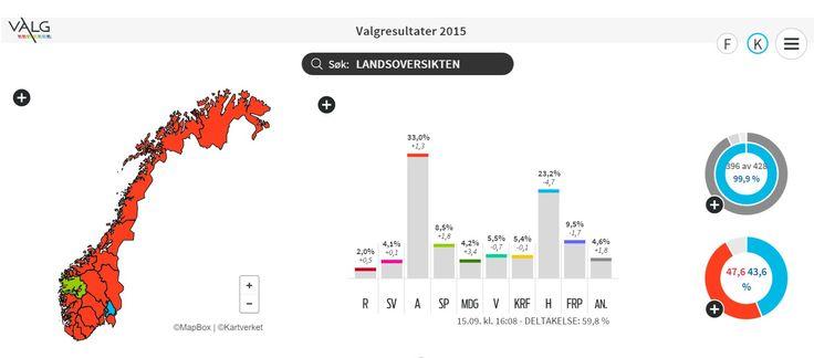 VALGRESULATET kommunevalget 2015. Nrk.no 15.09.2015