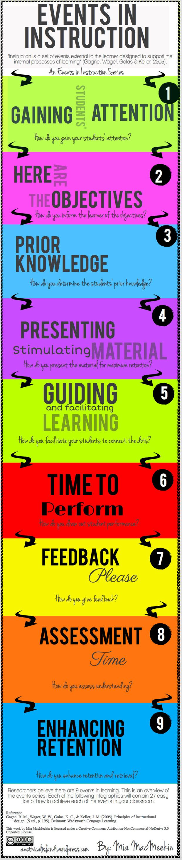 Phases of Instruction