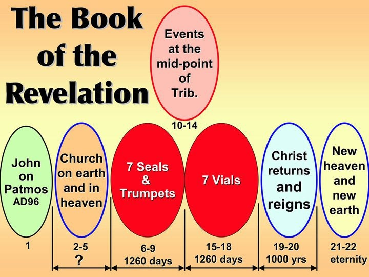 How to study the Book of Revelation - christiantruthcenter.com
