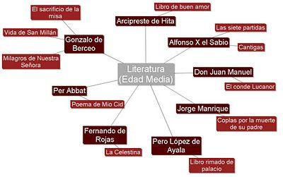 En la imagen aparecen algunos autores junto a sus obras y en la web tenéis todos los detalles sobre la literatura en la edad media.