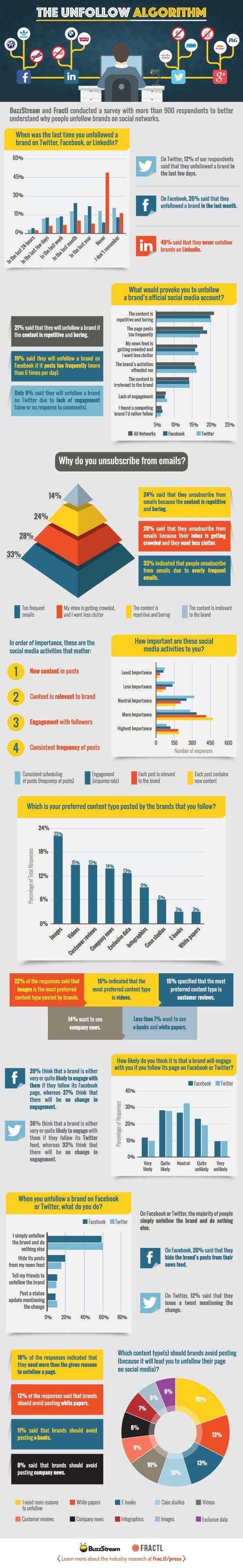 Por qué dejamos de seguir a las marcas en Redes Sociales #infografia #marketing #sociamedia