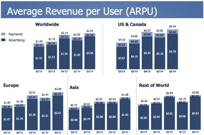 Facebook's Ad revenue soars. What this means for your #brand    #branding #advertising #tweema
