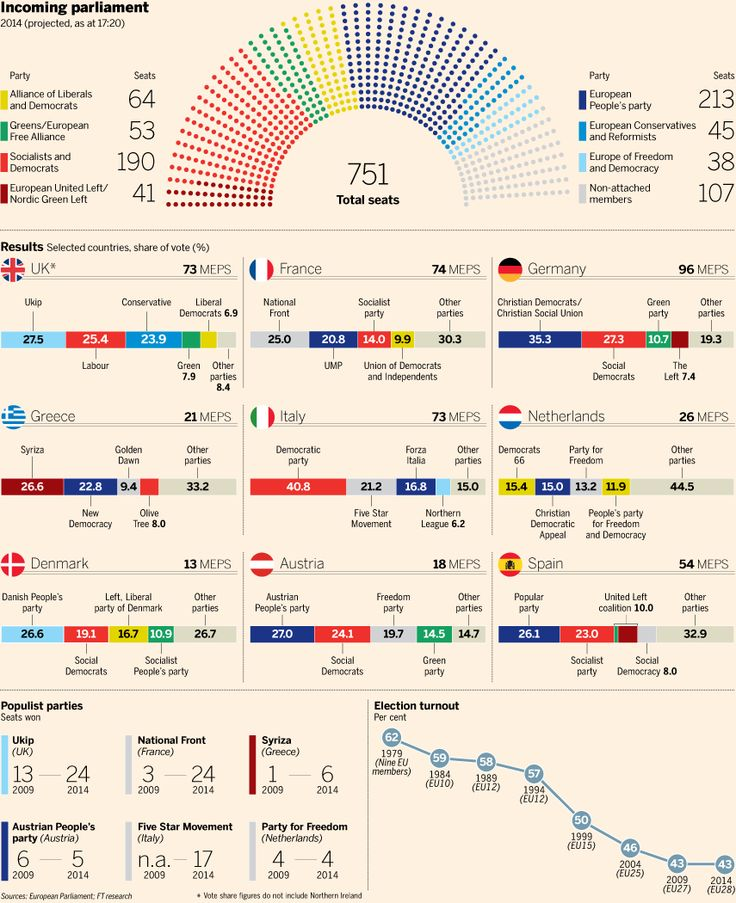 Anti-European parties on the right and the left made big gains in elections for the new European Parliament in countries such as the UK, France and Greece. The mainstream centre-right European People's Party emerged as the biggest grouping