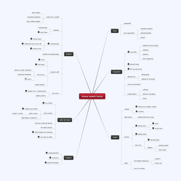 Pourquoi c'est idéal une mind map ?